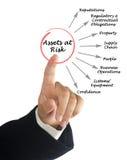 Activa op Risico royalty-vrije stock afbeeldingen