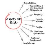 Activa op Risico stock illustratie