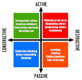 Active passive. Possible attitudes and mindsets: active versus passive and constructive versus destructive Royalty Free Stock Image