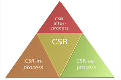 Actividad del CSR Imágenes de archivo libres de regalías
