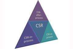 Actividad del CSR Imagen de archivo libre de regalías