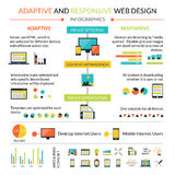 Adaptive Responsive Web Design Infographics Set Stock Image