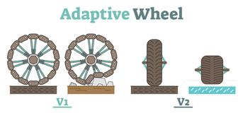 Adaptive Wheel technology schematic illustration. Flat vector with two principles Stock Photos