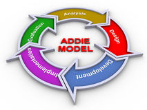 Addie model. 3d render of addie model flow chart Royalty Free Stock Images