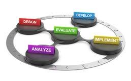 ADDIE Model-, Marketing-und Geschäfts-Rahmen Lizenzfreie Stockfotografie