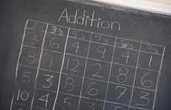 Addition Table Royalty Free Stock Photography
