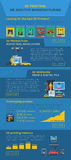 Additive Manufacturing 3D printing Infographic Stock Photography