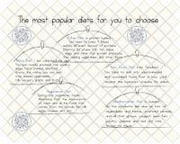 Adieta el información-gráfico Imagenes de archivo