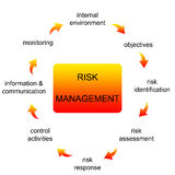 administrationsrisk vektor illustrationer