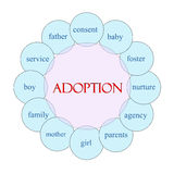 Adoption Circular Word Concept Royalty Free Stock Photography