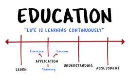 Adquisición de conocimiento de la instrucción de la universidad de la educación Fotografía de archivo