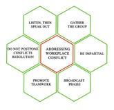 Adressieren des Arbeitsplatz-Konflikts Stockfotos