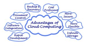 Advantage of Cloud Computing Royalty Free Stock Photography