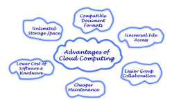 Advantages of Cloud Computing Stock Photos