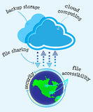 Advantages of Cloud Computing Storage Diagram. Illustration on the advantages of cloud computing- easy file accessibility, backup storage, file sharing, security Stock Image