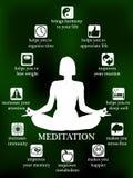Advantages and profits of meditation infographic. Advantages and benefits of meditation infographic, woman meditating posture Stock Photo