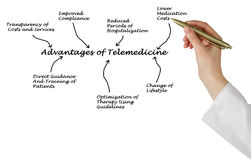 Advantages of telemedicine stock image