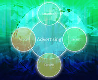 Advertising business diagram Royalty Free Stock Image