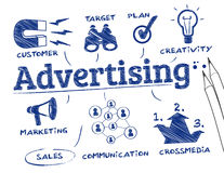Advertising concept Stock Images