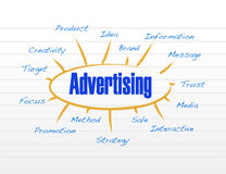 Advertising diagram model illustration design Stock Photo