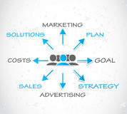 Advertising marketing strategy Stock Image