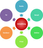 Advertising media business diagram Stock Image