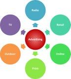 Advertising media business diagram Stock Image