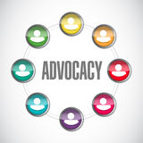 Advocacy people sign concept Royalty Free Stock Photo