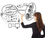 Affärskvinnan som drar applikationer för ett företagmoln, kartlägger arkivfoto