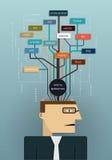 Affärsman som planerar digital marknadsföring Arkivfoton