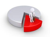 Affärsmannen är minoriteten på ett pajdiagram Arkivbild