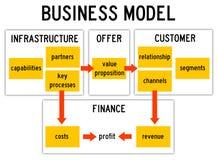 Affärsmodell vektor illustrationer