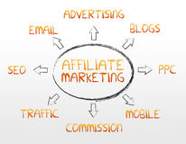 Affiliate Marketing. High resolution affiliate marketing graphic on white background royalty free illustration