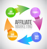 Affiliate marketing cycle illustration design. Over a white background stock illustration