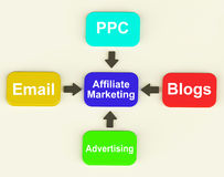 Affiliate Marketing Diagram Shows Email Royalty Free Stock Photos