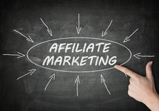 Affiliate marketing Royalty Free Stock Photography