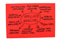 Affiliate Websites Diagram. Mind map with generic affiliate marketing websites Stock Image