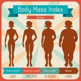 Affisch för index för kroppmass retro Arkivbild