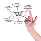 Affordable Care Act royalty free stock photography