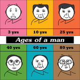 Ages of a man. Ages of mankind depicted starting from young age to older age . Cartoon man Royalty Free Stock Photos