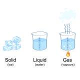Aggregatzustände dargestellt durch Eis, Wasser und Dämpfe Stockfotos
