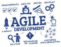 Agile development concept doodle Stock Photos