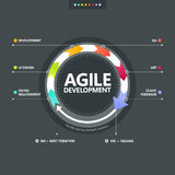 Agile development process Stock Image