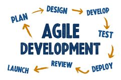 Free Agile Software Development - Concept Overview Stock Images - 189942564