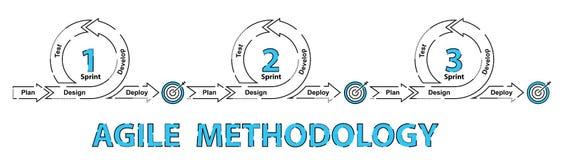 Agile software development methodology. Project management process royalty free illustration