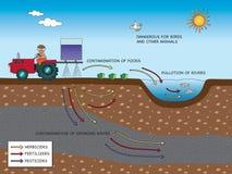 Agricolture dell'inquinamento ambientale illustrazione vettoriale