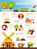 Agriculture Farm Infographic Poster stock illustration