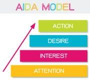 AIDA Model mit Aufmerksamkeit, Interesse, Wunsch und Aktion Lizenzfreie Stockfotos