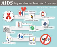 AIDS infographics. ( roadmap of AIDS transmission , symptoms , therapy , preventive ) ( flat / simple color style ) ( gender sign and heart , syringe , blood vector illustration