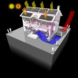 Air heat pump with floor heating and photovoltaic and solar. Diagram of a classic colonial house with air source heat pump and solar water heater on the roof as Royalty Free Stock Image